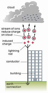 Amazing Science  Lightning Conductor