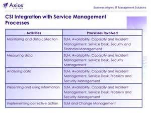 Continual Service Improvement Plan Templates