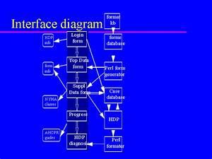 Interface Diagram