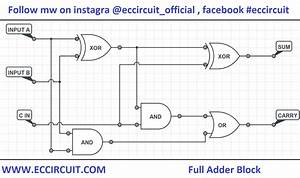 Full Adder Circuit Working And Truth Table