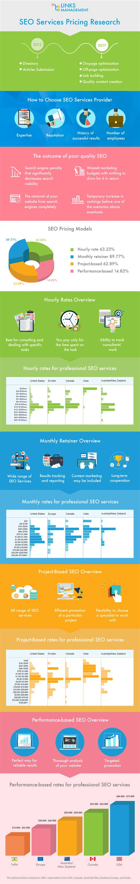 seo services pricing cost of seo services in different countries linksmanagement