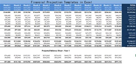 Financial Projection Templates In Excel