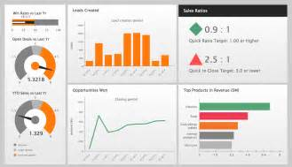 Sle Dashboards In Excel by Constant Improvement Of Key Performance Indicators Kpi