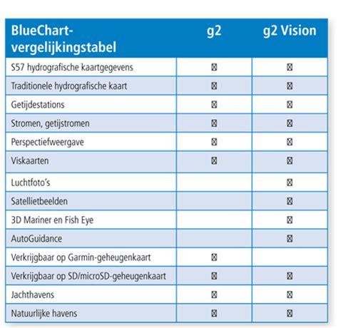 aanbieding garmin waterkaart nederland en binnenwater blue chart  vision hd eur nautic gear
