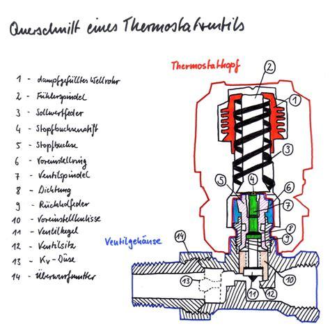 Was Ist Eine Zentralheizung by Wie Funktioniert Ein Thermostatventil Haustechnik Verstehen