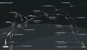 Launch timeline for Falcon Heavy's maiden flight ...