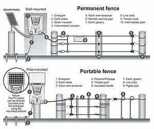Nemtek Electric Fence Wiring Diagram 36 Wiring Diagram