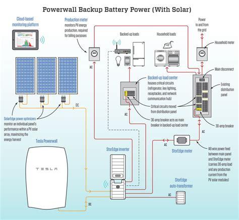 tesla powerwall    solar jlc  energy