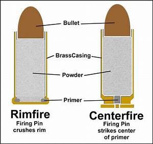 Ammunition Basics  A Simple Guide To Modern Cartridges
