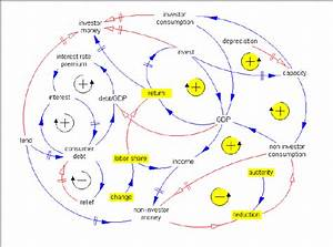 Causal Diagramming : a causal loop diagram showing the essential links between ~ A.2002-acura-tl-radio.info Haus und Dekorationen
