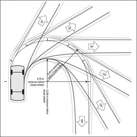 car turning radius driveway parking garage rs turning radius google search urban planning pinterest google