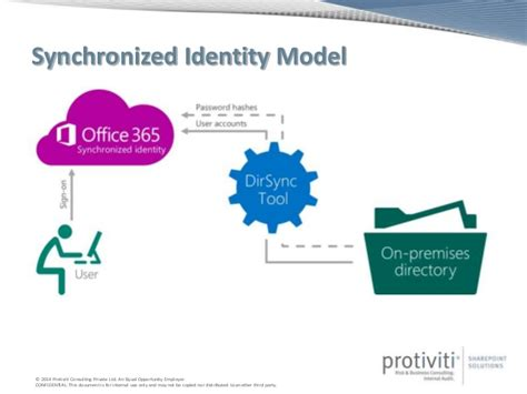 id馥 am駭agement bureau hybrid identity management with sharepoint and office 365
