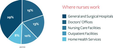 why be a discover nursing