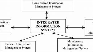 Ntegrated Information Management System