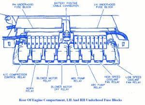 Buick Lesabre 1995 Underhood Fuse Box  Block Circuit