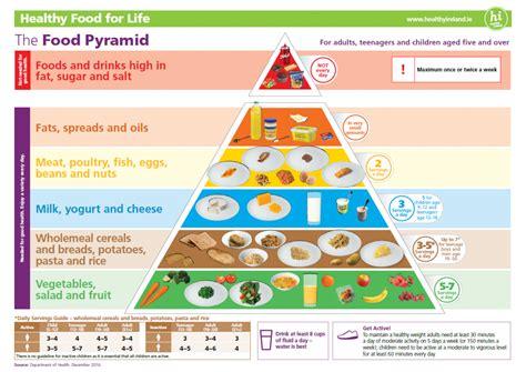 healthy eating guidelines food pyramid diabetes