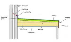 Floor Joist Bridging Requirements by Flat Roofing 171 Epdm Rubber And Liquid Flat Roofs