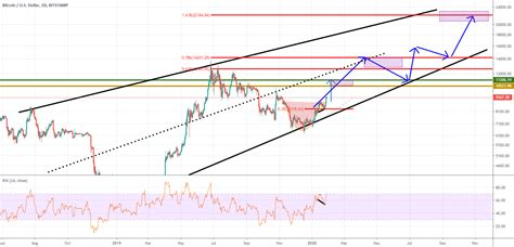 His new $100,000 target though is for the end of 2020, meanwhile, $400,000 is. full Target Bitcoin -2022 for BITSTAMP:BTCUSD by scanme — TradingView