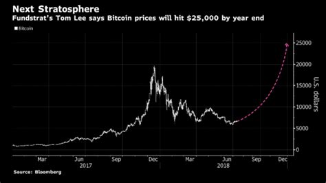 Bitcoin price prediction and forecast data for 2022. Bitcoin With $25,000 Price Target for 2018   Varchev Finance