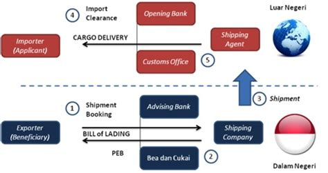 Shipping Adalah by Prosedur Export Windi S Writing