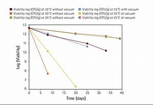 Accelerated Stability Test For Powders From C