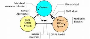 Ntegration Of Models For Operations Management Of Services