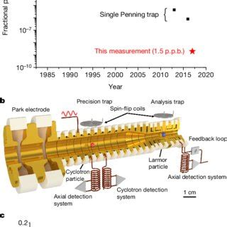 Proton Magnetic Moment by Pdf A Parts Per Billion Measurement Of The Antiproton