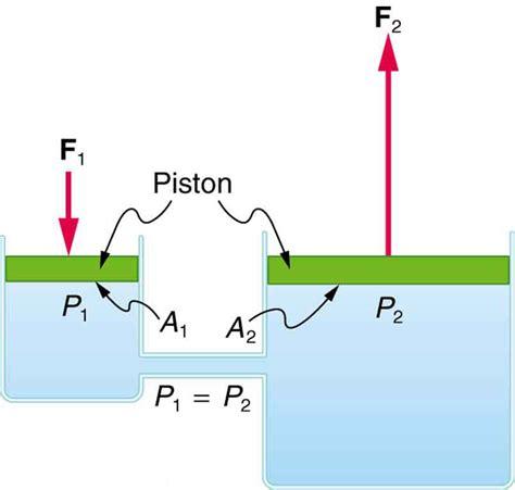 Pascal's Principle · Physics