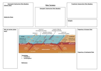 Plate tectonics is the theory that earth's outer shell is divided into several plates that glide over earth's mantle. Plate Boundaries Worksheet - worksheet