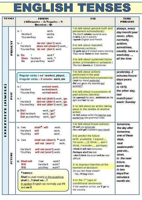 image result  graph  english tenses english tenses english grammar tenses learn