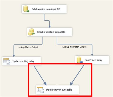 sql server update table from another table sql server ssis delete rows after an update or insert
