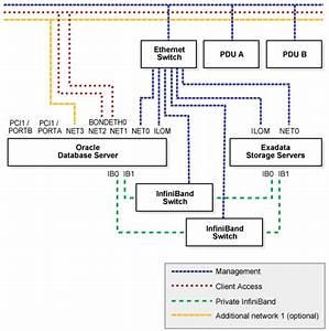 Oracle Exadata Database Machine U306e U30cd U30c3 U30c8 U30ef U30fc U30af U8981 U4ef6 U306e U7406 U89e3