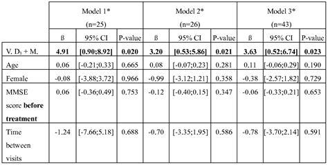 Novel Pharmaceutical Composition For