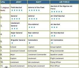 Nigerian Army Ranks and Symbols