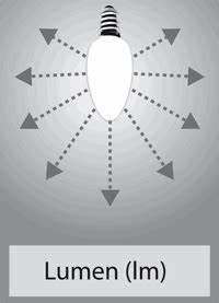 Wieviel Lumen Braucht Man Im Wohnzimmer : begriffe in der lichtmessung lumen candela lux farbwidergabeindex ~ Bigdaddyawards.com Haus und Dekorationen