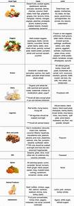 How To Read A Control Chart Vata Diet Chart Svastha Ayurveda