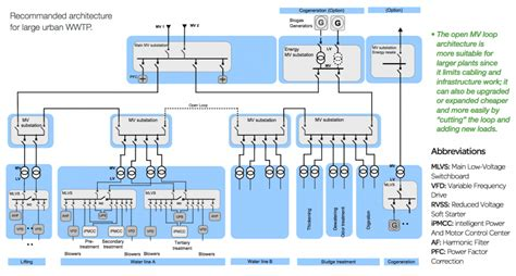 electrical distribution architecture  water treatment plants eep