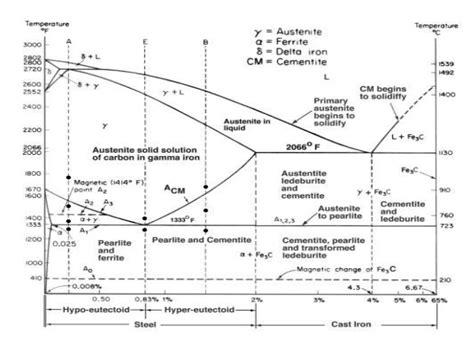 iron carbon phase diagram basic definations