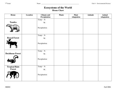 16 best images of biome chart worksheet biome