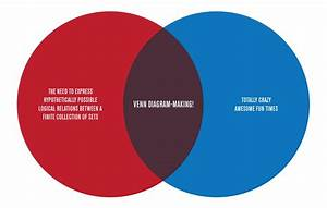 Venn Diagrams  U0026 Crazy Fun