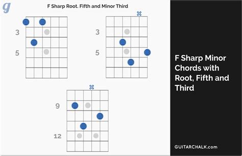 sharp minor chord primer  cheat sheet guitar chalk