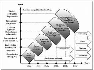 Evolution Diagram Of Target Costing