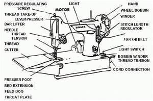 Diagram  Parts Of An  Industrial Sewing Machine