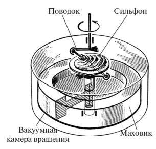 Кинетические накопители энергии . НПК ЭНЕРГЕТИЧЕСКОЕ ОБОРУДОВАНИЕ