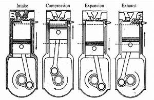 The Four Stroke Engine Cycle  1