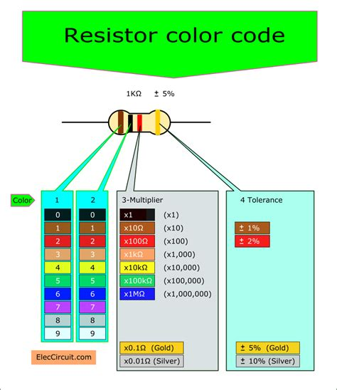 find color code resistor color code and how it works eleccircuit