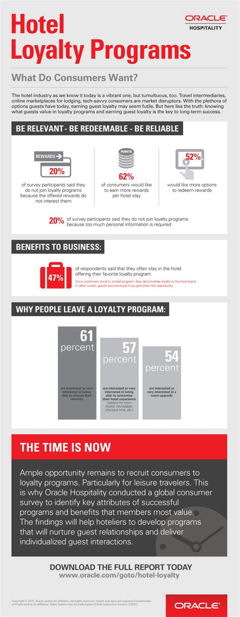 infographic hotel loyalty programs   consumers
