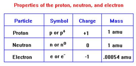 Mass Amu Of Proton by Mass Of Proton Neutron Electron Best Secret Wiring Diagram