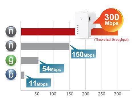 Edimax  Auslaufmodelle  Access Points  N300 Access