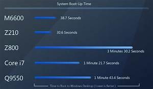 Review  Dell Precision M6600 Mobile Workstation